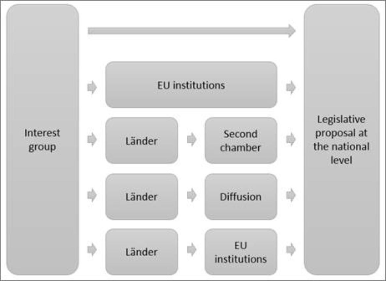 Das Bild zeigt schematisch, welche Routen Interessengruppen wählen können, um auf nationale Gesetzesvorschläge Einfluss zu nehmen: Direkt, über die EU und über die Länder