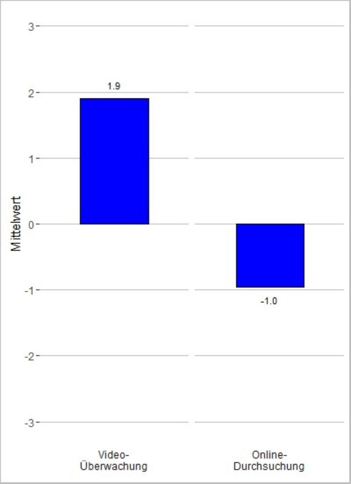 Abbildung 2: Präferenzen für Videoüberwachung und Online-Durchsuchung