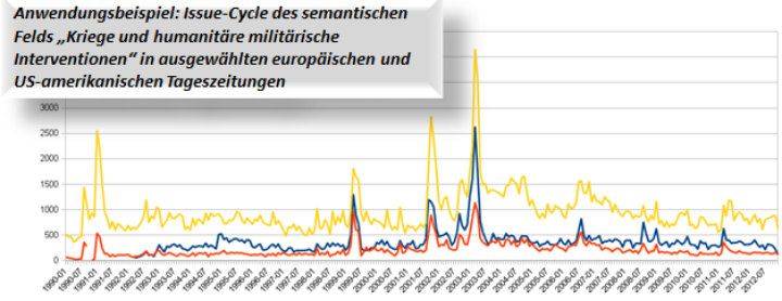 """Grafik: Issue-Cycle des semantischen Felds """"Kriege und humanitäre Interventionen"""""""